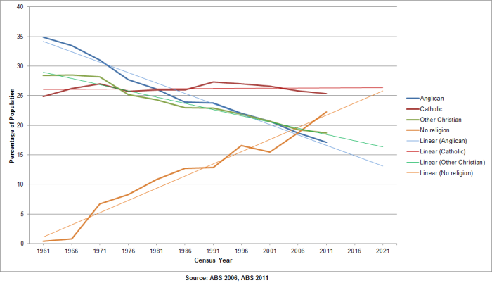 Australian Census - Religion Numbers 1961-2011 - 10 year Projection