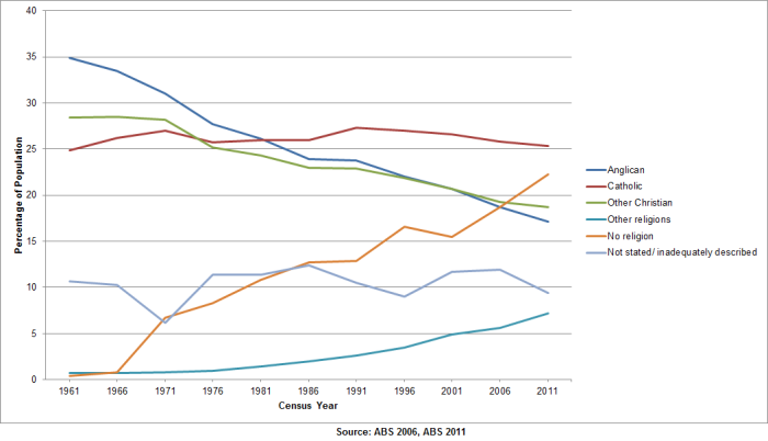 Australian Census - Religion Numbers 1961-2011