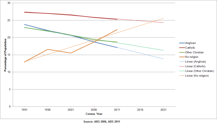 Australian Census - Religion Numbers 1991-2011 - 10 year Projection