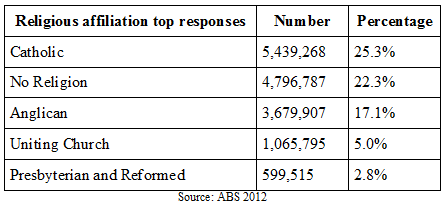The top five religious affiliations in Australia